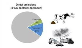 Pasture for Life: A solution to global warming